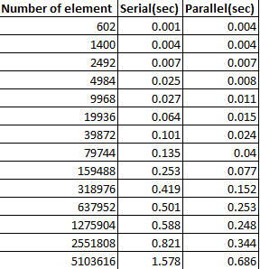 Table_ParallelSort2