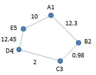 Graph G1