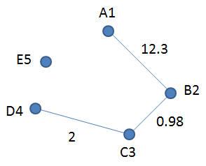 Graph G2