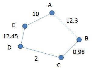 Graph G3